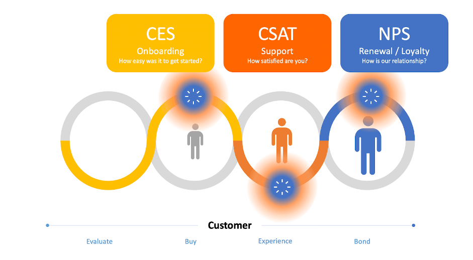 All About NPS, CSAT, CES, and 5 ways to Improve Your Survey Response Rates