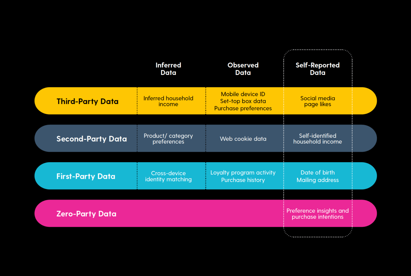 Zero-Party Data: A New Way to Personalize the Customer Experience